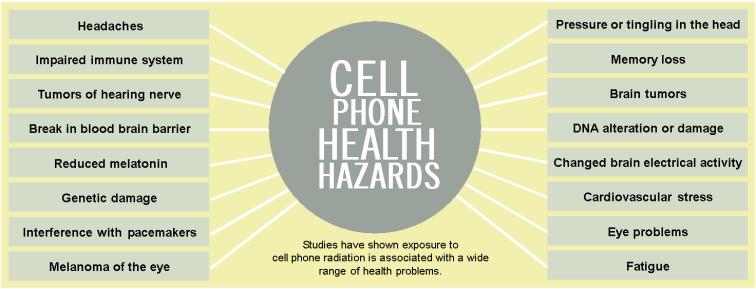 Cellphonehealthhazard